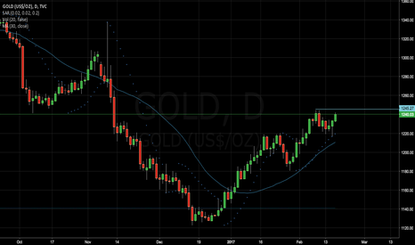 GOLD: Long on GOLD if...