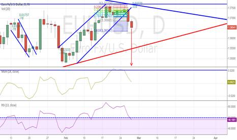 EURUSD: EUR/USD Short position cleared