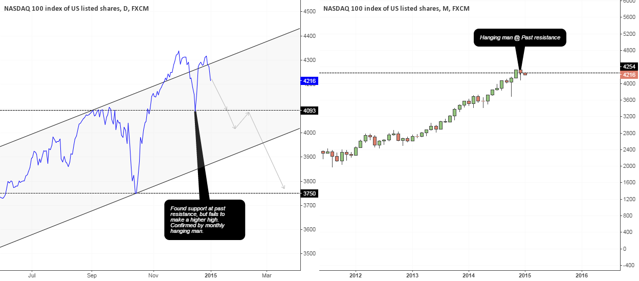 NASDAQ100 CFD Analysis (Hanging man on top)