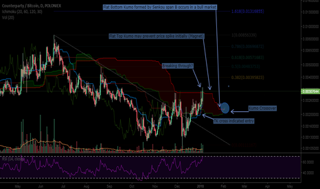 XCPBTC: Counterparty/btc 1 day - Looking Bullish