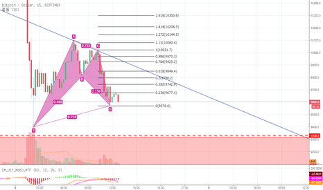 BTCUSD: bullish gartley pattern