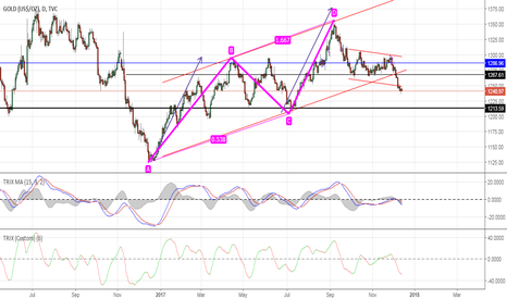 GOLD: GOLD - DAILY - ABCD / 0.618 retracement