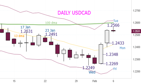 USDCAD: USDCAD Buy at 1.2525 and 1.2505 (Stop 1.2468), Tuesday