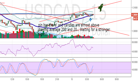 USDCAD: Bulls taking over USDCAD