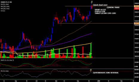EMAMILTD: EMAMI SHORT SWING TRADE