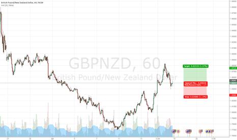 GBPNZD: Pullback trade