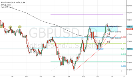 GBPUSD: SHORT on GBPUSD (need more confirmation)