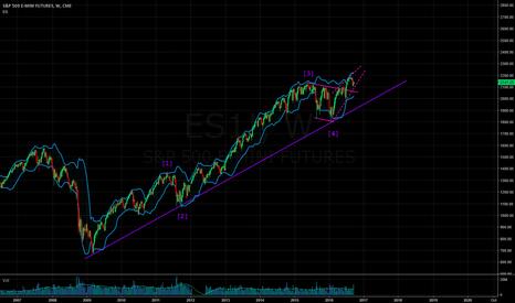 ES1!: wave 5 under construction