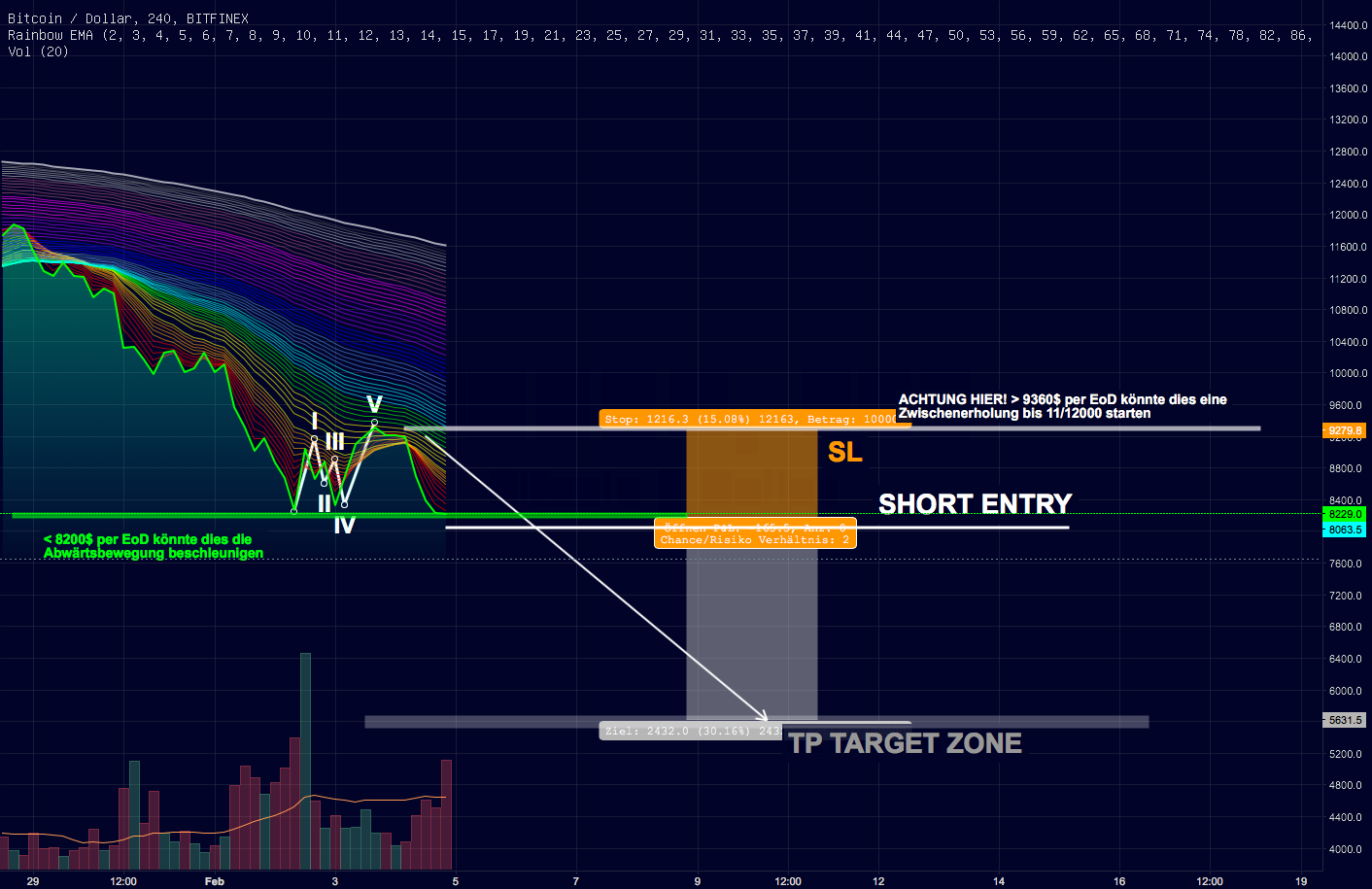 Update: SHORT Bitcoin BTCUSD, low risk & RR-Ratio 2:1 #Part 02