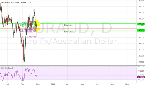 EURAUD: EURAUD Potential Bearish Cypher Pattern on the Hourly