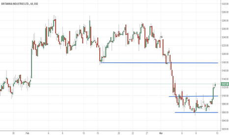 BRITANNIA: britannia showing signs of bottoming out on short term