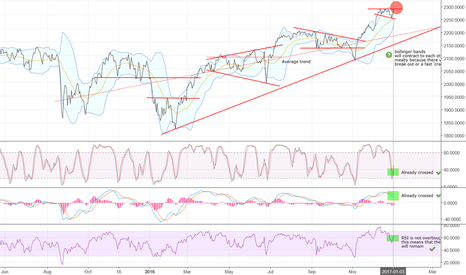 SPX: S&P500 -Good buy possibility?- (Technical analyse)