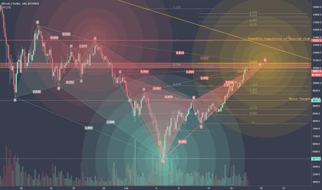 BTCUSD: Bitcoins Harmonic Symphony