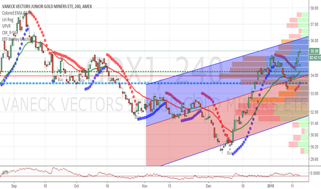 GDXJ: GDXJ cup and handle breakout