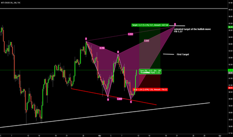 USOIL: Crude Oil Time To Buy
