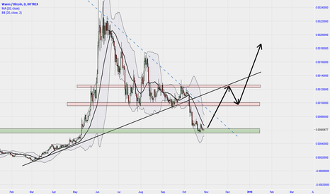 WAVESBTC: Real good potential for long WAVES