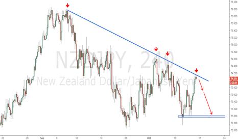NZDJPY: NZDJPY | Oportunidad de Venta por Rebote en Línea de Tendencia