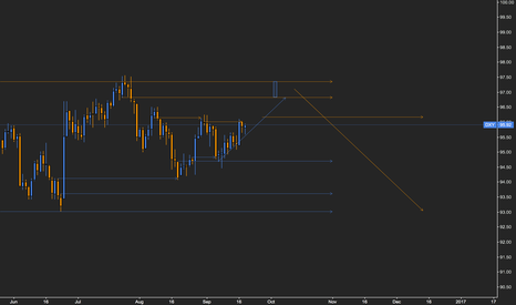 DXY: DXY tighter ranges forcing breakout/down soon.