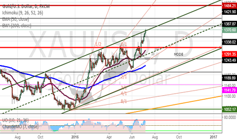 XAUUSD: Hope for a pull back and get some