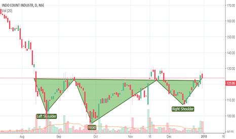 ICIL: ICIL Short term Buy H&S Formed