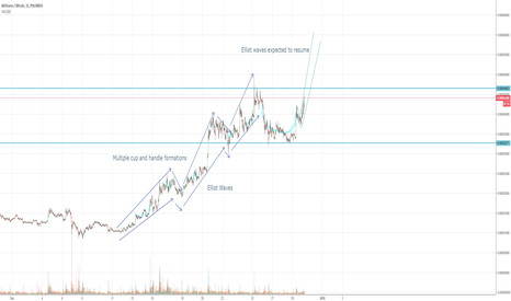 BTSBTC: BTS/BTC Binance Elliot Waves, Cup and Handles. Clear time to buy