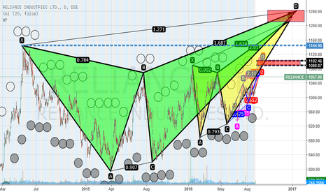 RELIANCE: RELAINCE INDUSTRIES FROM HARMONICS PERSPECTIVE