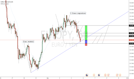 EURJPY: Oportunidade Para Day Trading