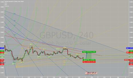 GBPUSD: GBP/USD LONG - Very decent opportunity