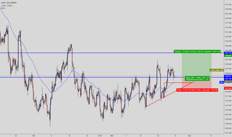 XAUUSD: Gold looking more like a bullish play on hand.
