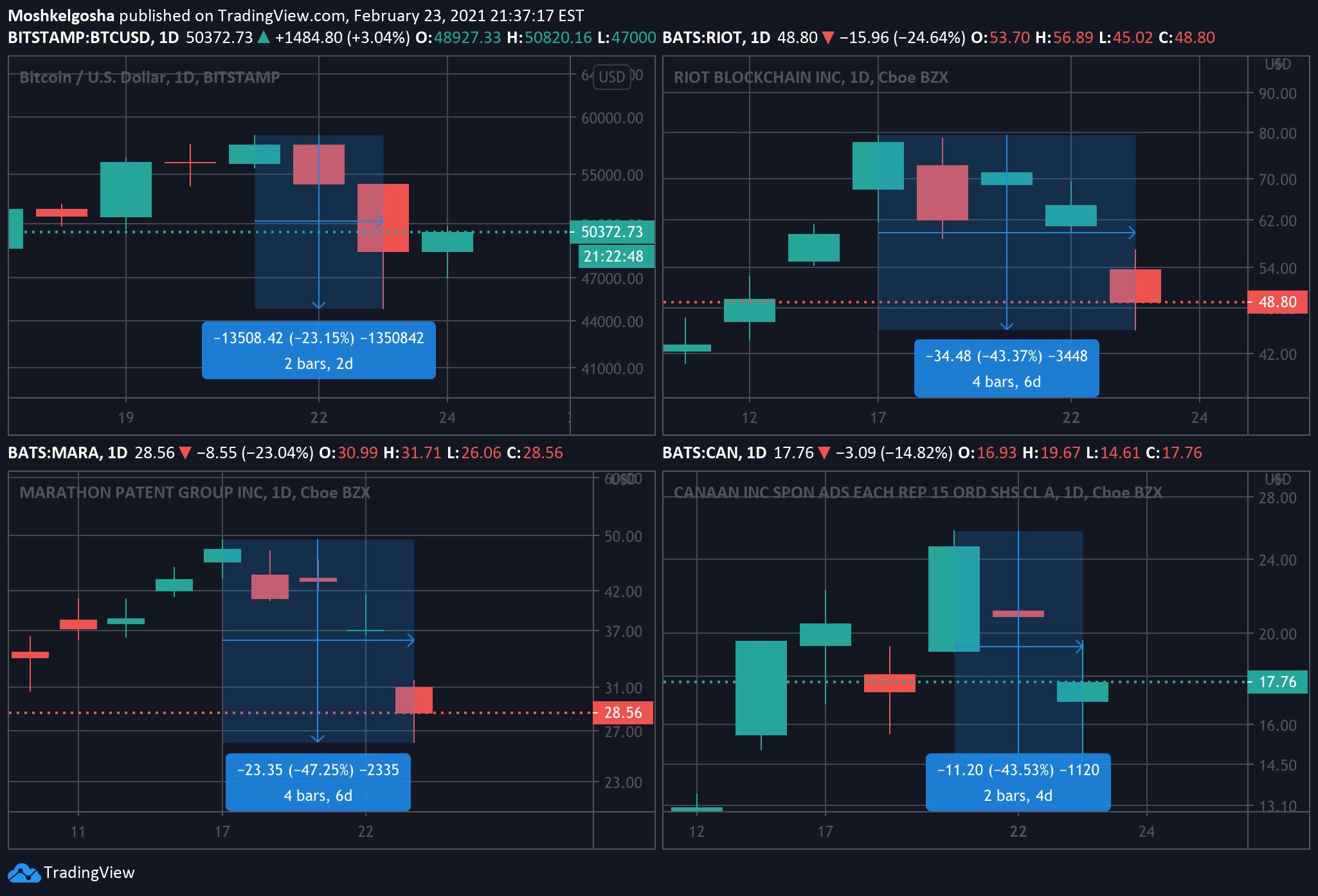 stock market btcusd)