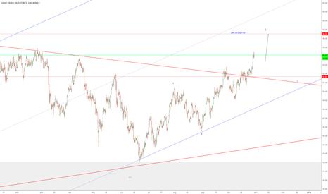 CL1!: USOIL- Next target 56.5