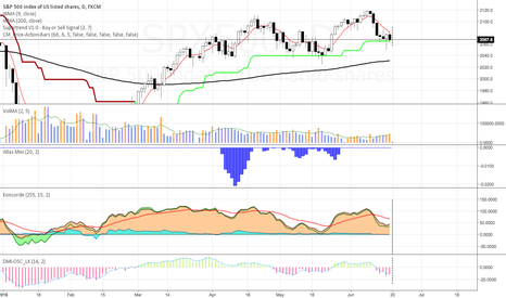 SPX500: The Koncorde signal is out of the maroon line.