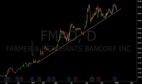 FMAO: FMAO Testing trend line