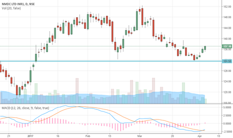NMDC: Bounce up from long term support