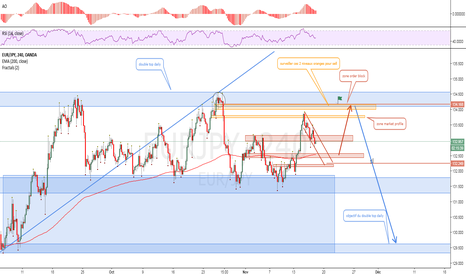 EURJPY: eurjpy opportunite de short sur double top daily