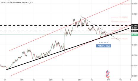 USDGBP: Long-one di lungo periodo per USD/GBP