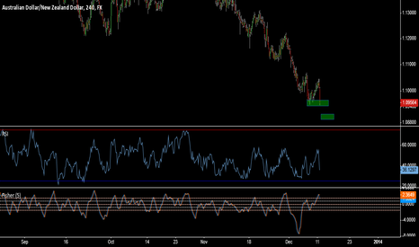 AUDNZD: Time to Buy AUDNZD Again