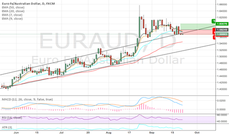 EURAUD: Looking for a long position on EURAUD?