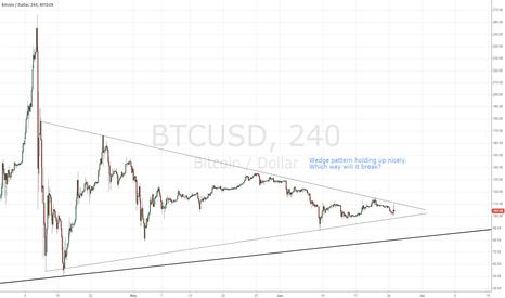 BTCUSD: Bitcoin wedge pattern