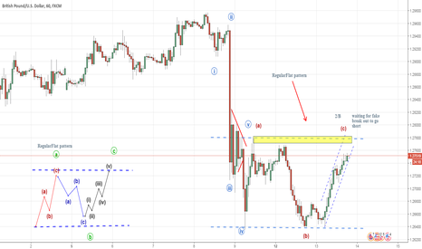 GBPUSD: GBP/USD .. possiable flat correction
