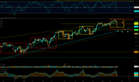 IWM: IWM - Price swings & incoming supports and resistances