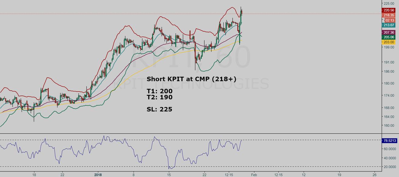 KPIT short setup (risky counter trend trade)