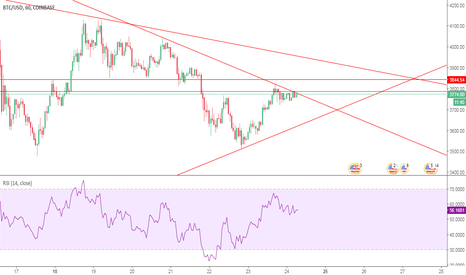 BTCUSD: BTC HAS STRONG RESISTANCE AT 3800 $