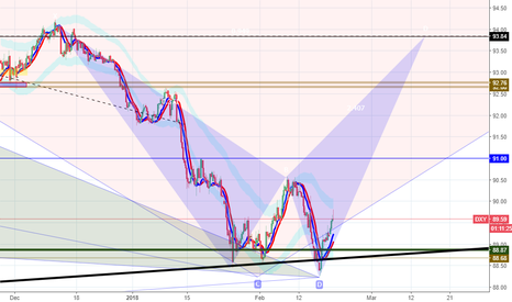 DXY: dxy like butterfly