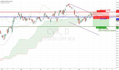 CVX: Cortos en Chevron