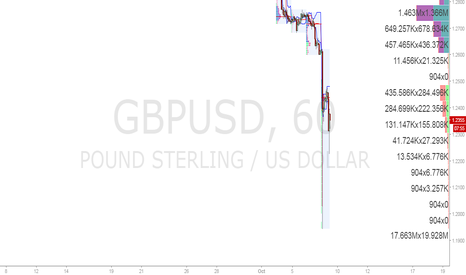 GBPUSD: Why did the GBP drop 6% last night?