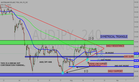 AUDJPY: QUICK IDEA