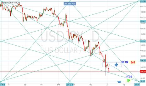 USDJPY: USD/JPY - D