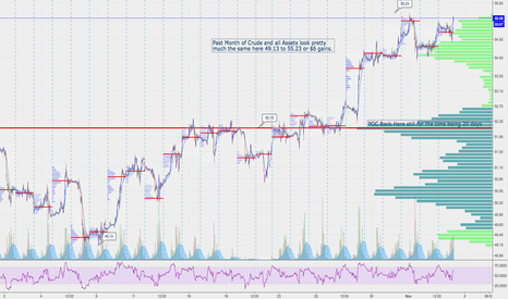 CL1!: Crude $CL_F Where are we now