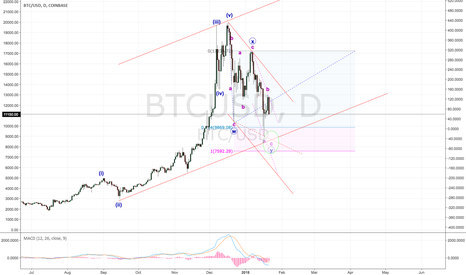 BTCUSD: X Marks the spot - Potential one more rally to the downside!